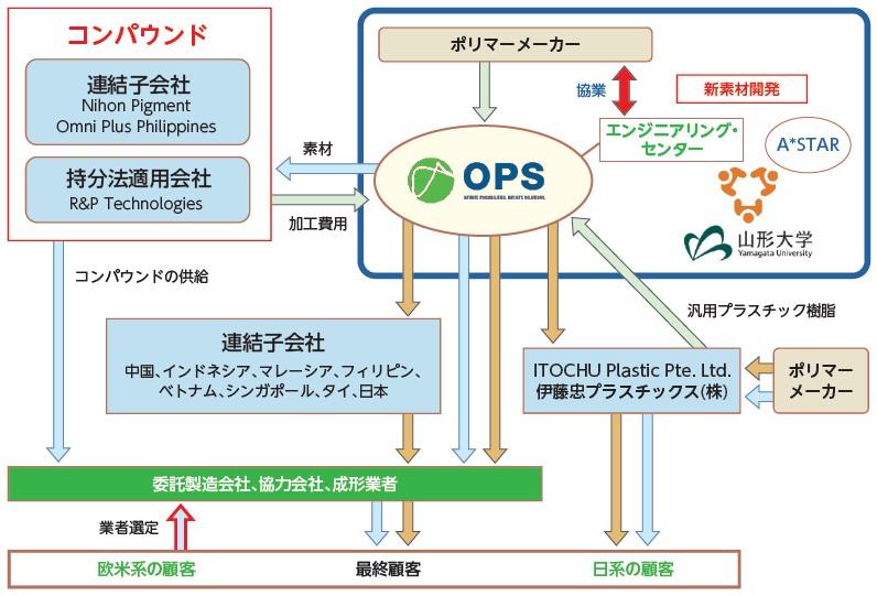 オムニ・プラス・システム・リミテッド(7699)IPO事業系統図