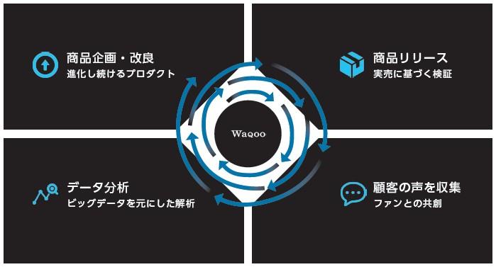 Waqoo(4937)IPO商品開発