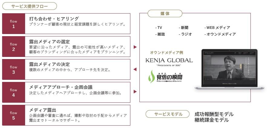 Enjin(7370)IPO法人/経営者向け、医療機関/医師向けPR支援サービス