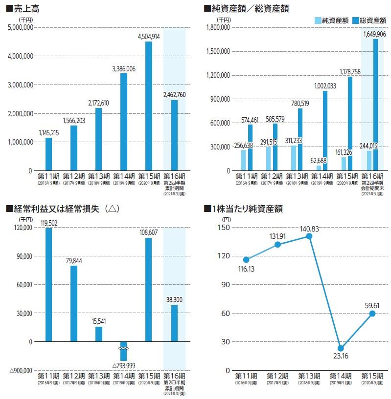 Waqoo(4937)IPO売上高及び経常損益