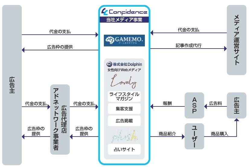 コンフィデンス(7374)IPOメディア事業