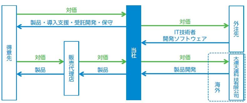テンダ(4198)IPOビジネスプロダクト事業
