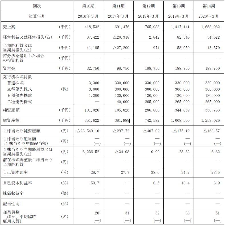 BlueMeme(4069)IPO経営指標