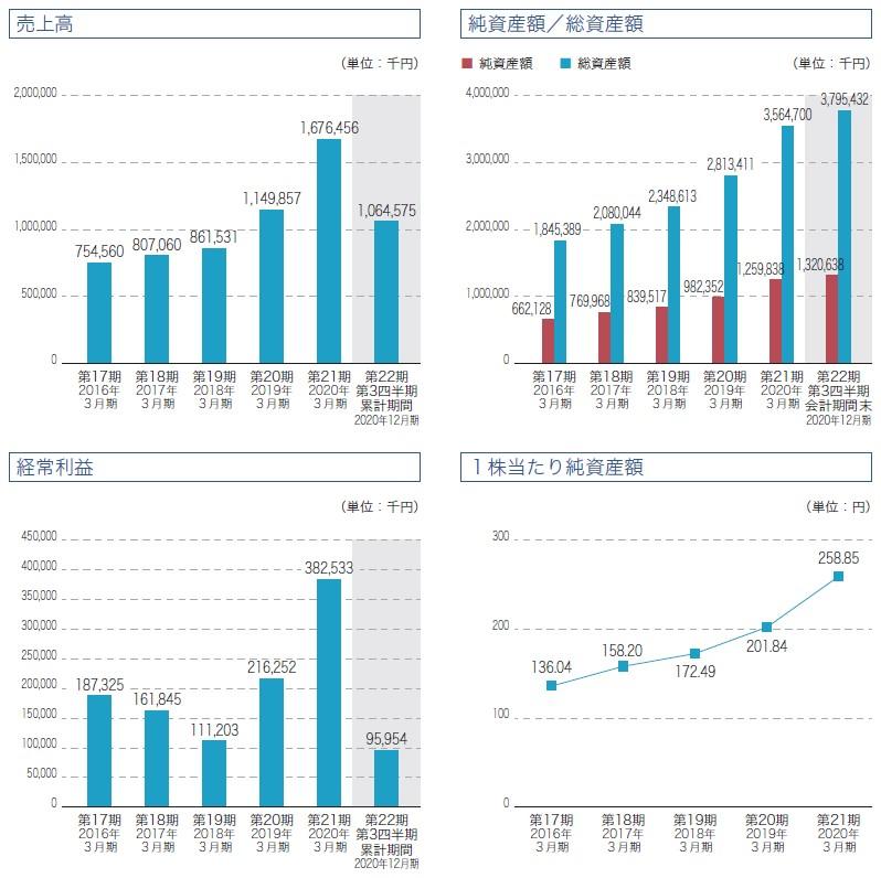 ステムセル研究所(7096)IPO売上高及び経常利益