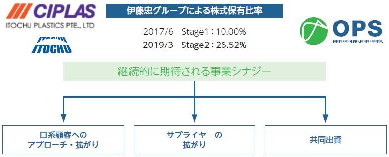 オムニ・プラス・システム・リミテッド(7699)IPO伊藤忠グループ協業