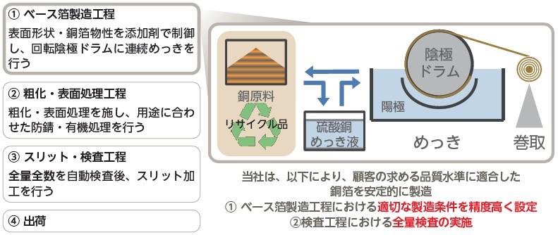 日本電解(5759)IPO銅箔製造工程