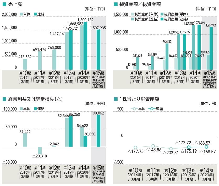 BlueMeme(4069)IPO売上高及び経常損益