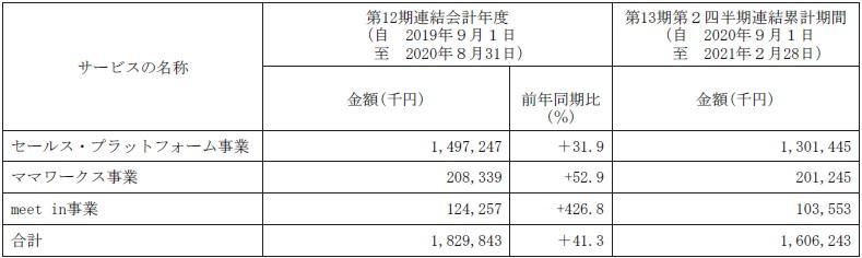 アイドマ・ホールディングス(7373)IPO販売実績