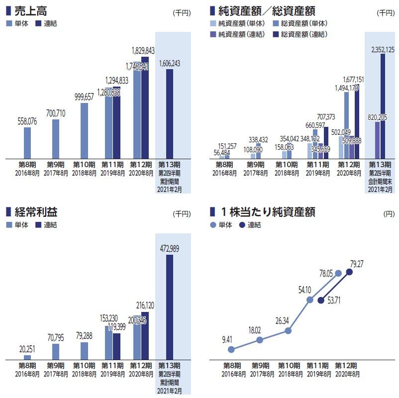アイドマ・ホールディングス(7373)IPO売上高及び経常利益