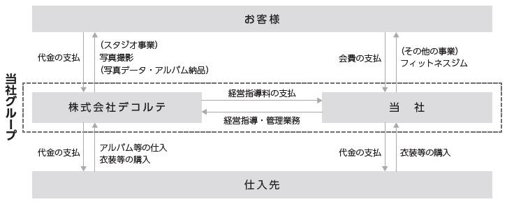 デコルテ・ホールディングス(7372)IPO事業系統図
