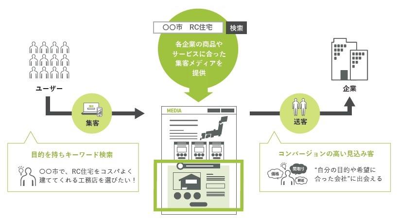 全研本社(7371)IPOコンテンツマーケティング事業
