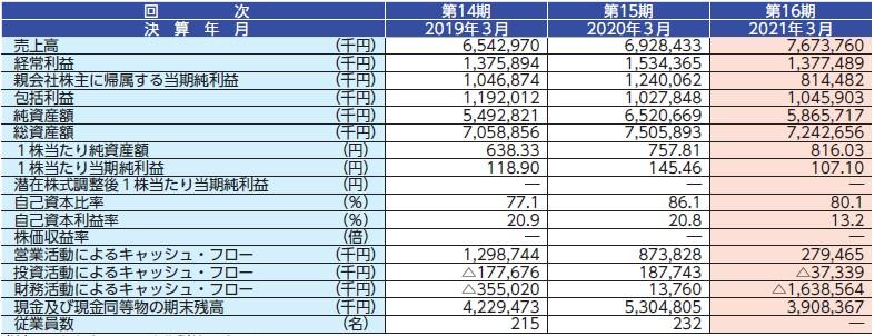 リヴァンプ(4070)IPO経営指標