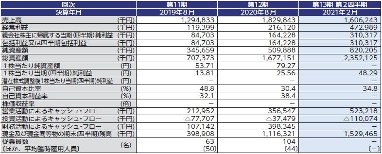 アイドマ・ホールディングス(7373)IPO経営指標