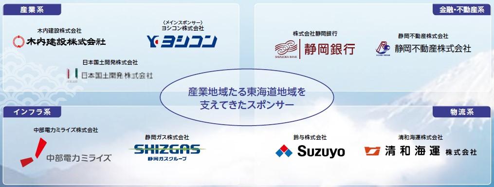 東海道リート投資法人(2989)IPOスポンサー9社