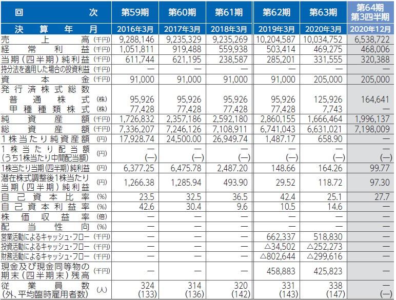 ドリームベッド(7791)IPO経営指標