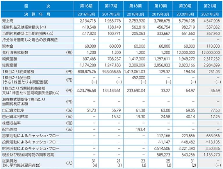 アルマード(4932)IPO経営指標2