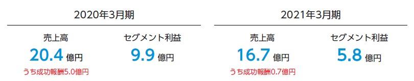リヴァンプ(4070)IPO経営・マーケティング事業