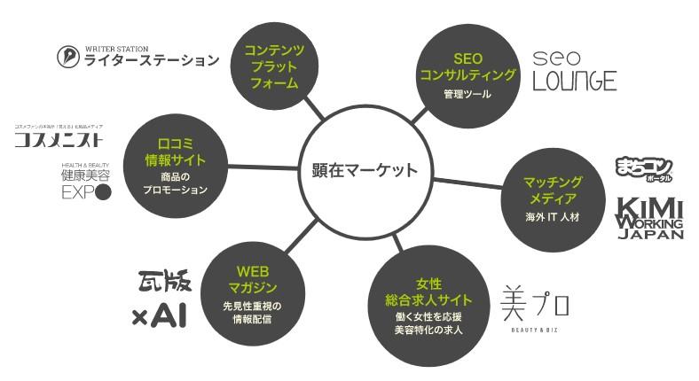 全研本社(7371)IPOメディア事業2