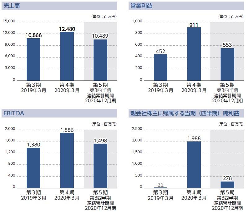 日本電解(5759)IPO売上高及び営業利益