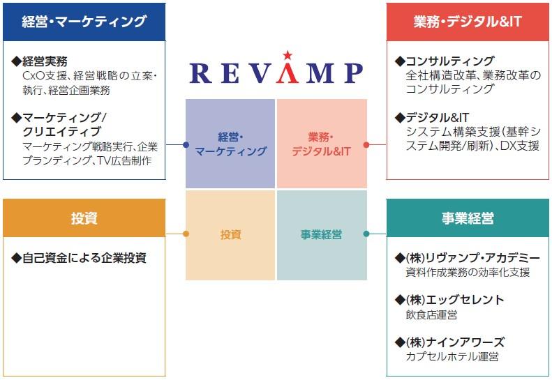 リヴァンプ(4070)IPO事業セグメント