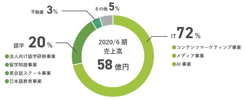 全研本社(7371)IPOセグメント2