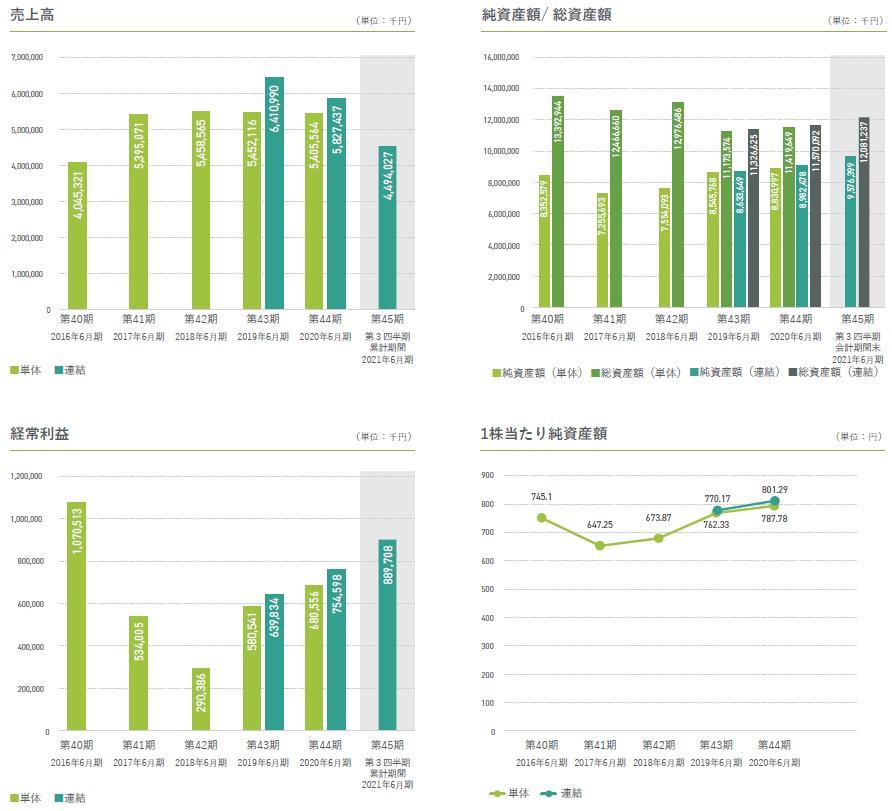 全研本社(7371)IPO売上高及び経常利益