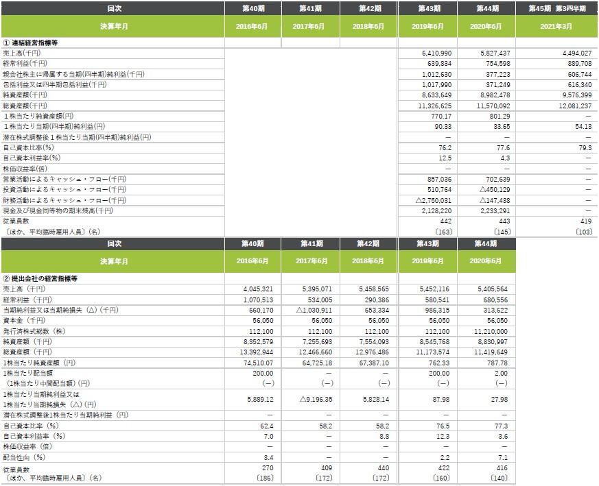 全研本社(7371)IPO経営指標