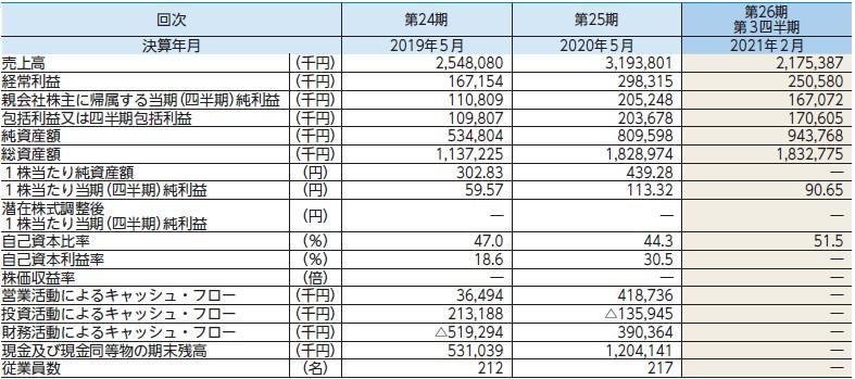 テンダ(4198)IPO経営指標