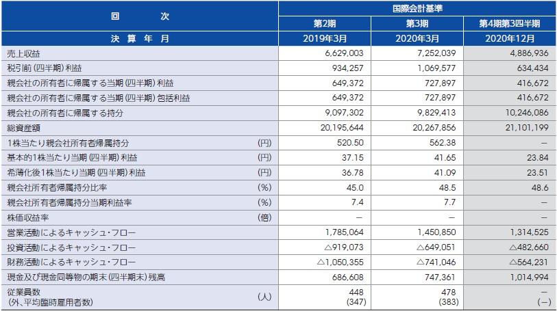 ペイロール(4489)IPO経営指標