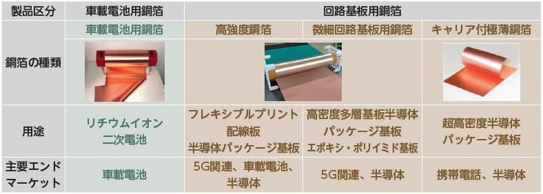 日本電解(5759)IPO取り扱い製品