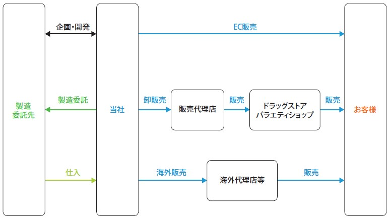 Waqoo(4937)IPO事業系統図