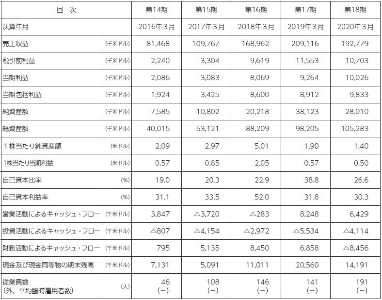 オムニ・プラス・システム・リミテッド(7699)IPO経営指標