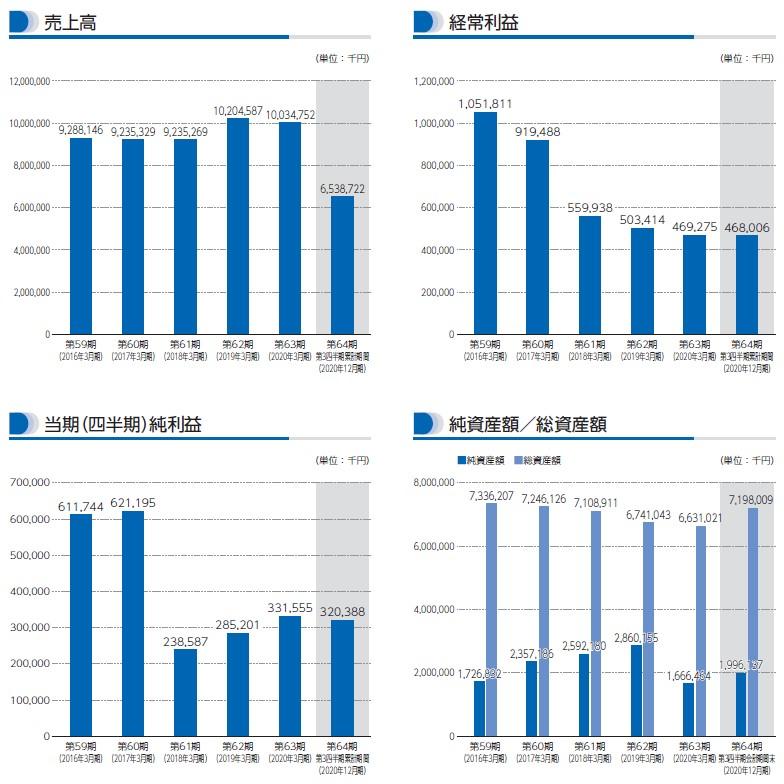 ドリームベッド(7791)IPO売上高及び経常利益