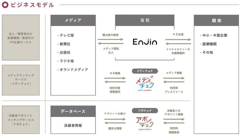 Enjin(7370)IPOビジネスモデル