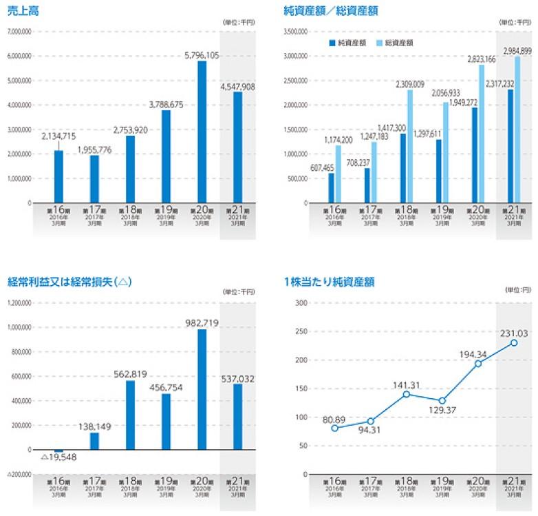 アルマード(4932)IPO上場売上高及び経常損益2