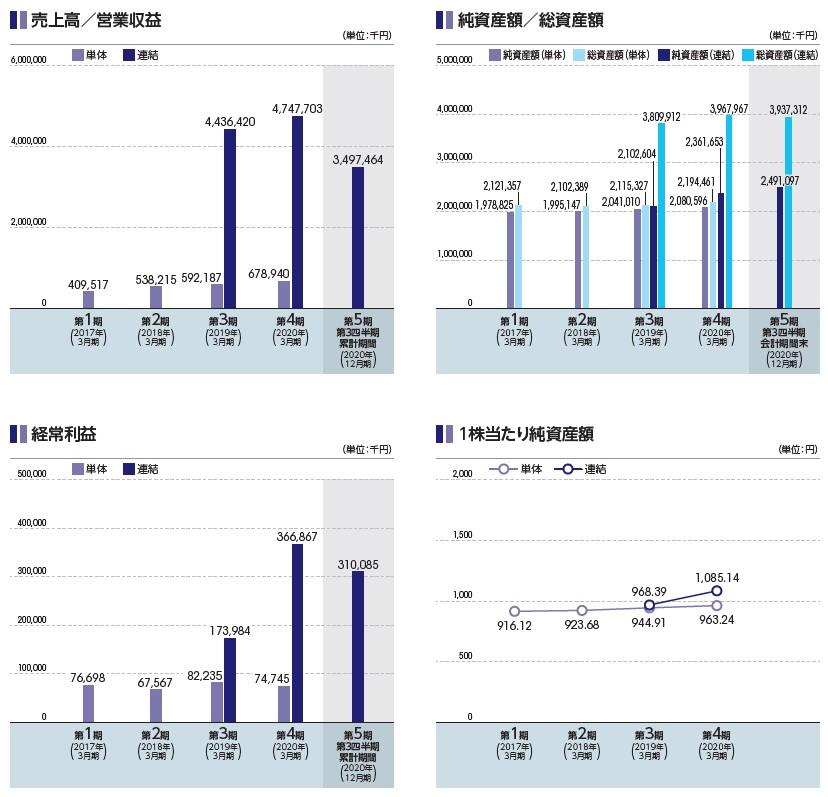 HCSホールディングス(4200)IPO売上高及び経常利益