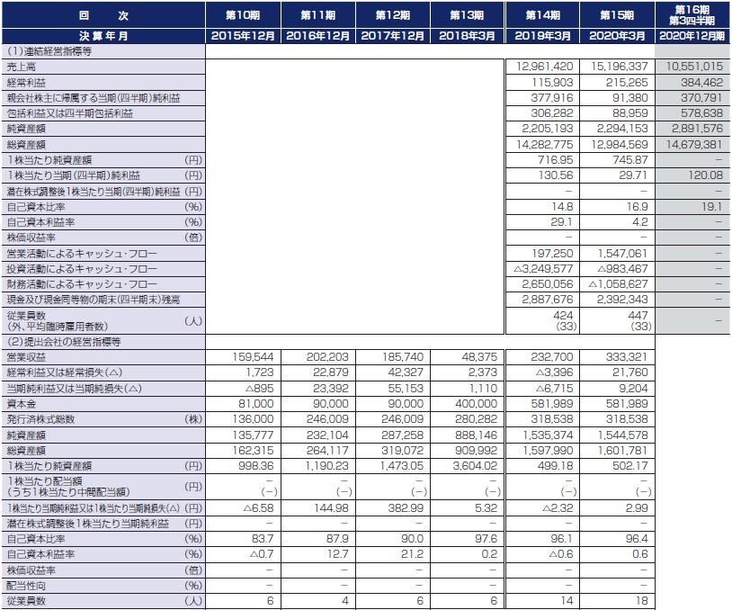 セレンディップ・ホールディングス(7318)IPO経営指標