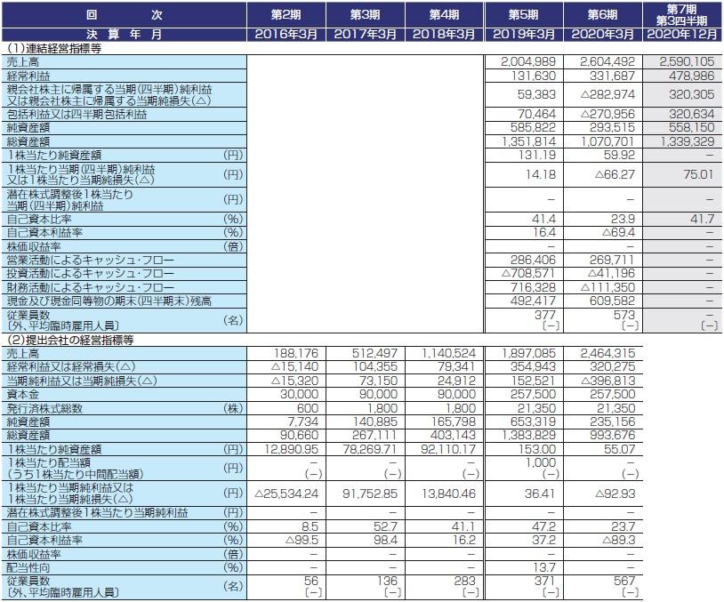 コンフィデンス(7374)IPO経営指標