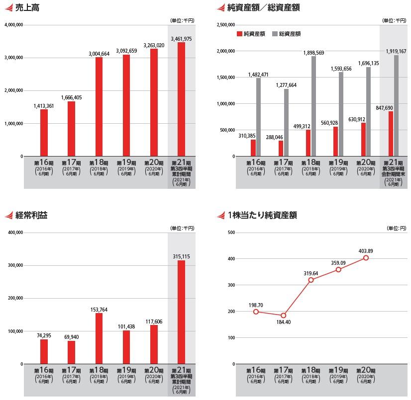ベイシス(4068)IPO売上高及び経常利益
