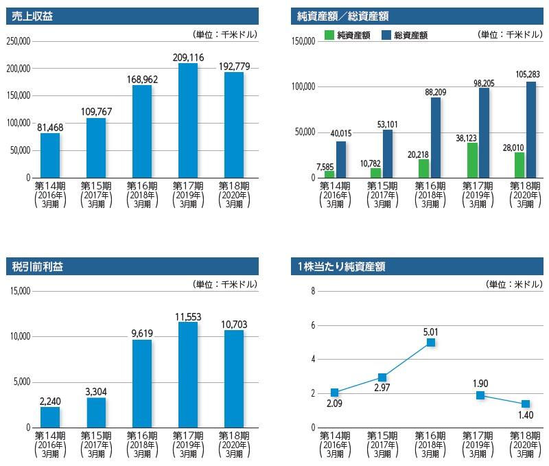 オムニ・プラス・システム・リミテッド(7699)IPO売上収益及び税引前利益