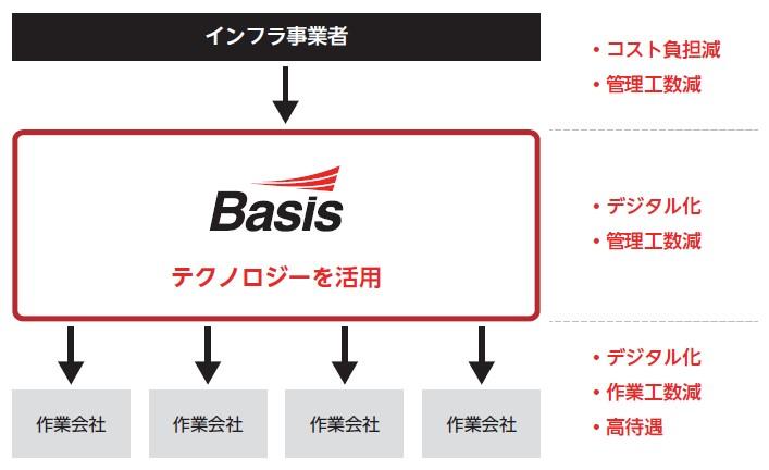 ベイシス(4068)IPOプラットフォームビジネス概念