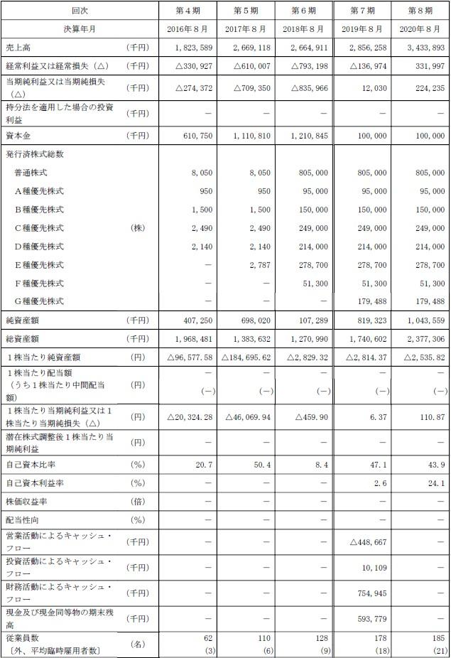 ワンダープラネット(4199)IPO経営指標