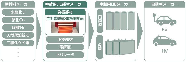 日本電解(5759)IPO車載用LIBにおけるビジネスモデル