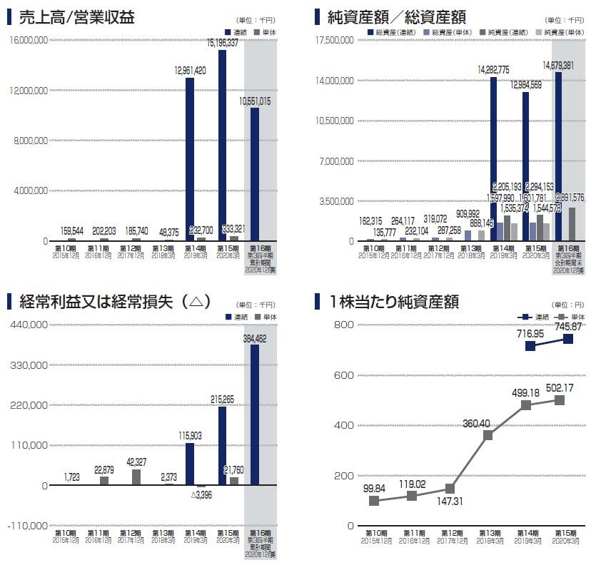 セレンディップ・ホールディングス(7318)IPO売上高及び経常損益