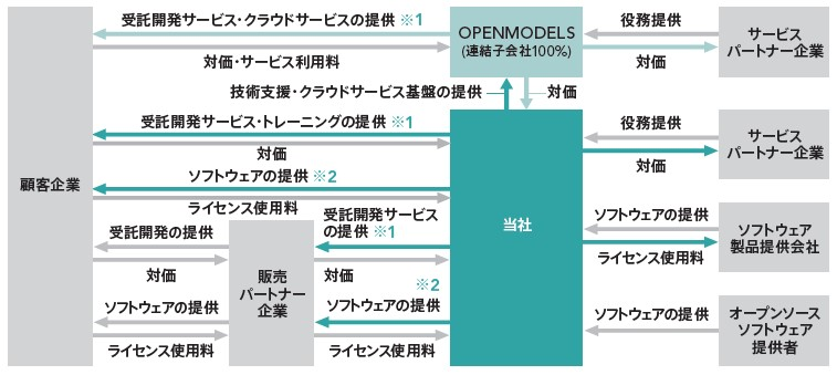 BlueMeme(4069)IPO事業系統図