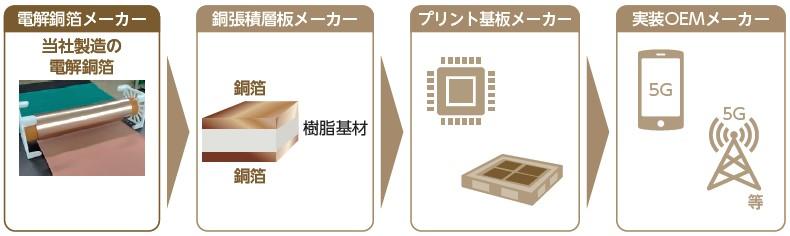 日本電解(5759)IPO5G関連プロダクツにおけるビジネスモデル