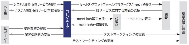 アイドマ・ホールディングス(7373)IPO事業系統図