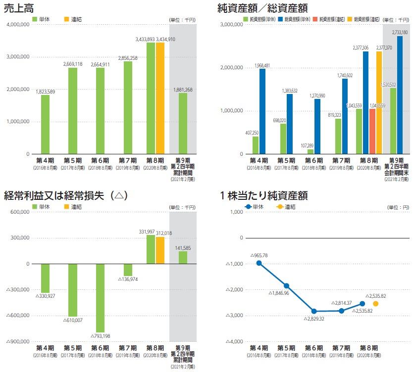 ワンダープラネット(4199)IPO売上高及び経常損益