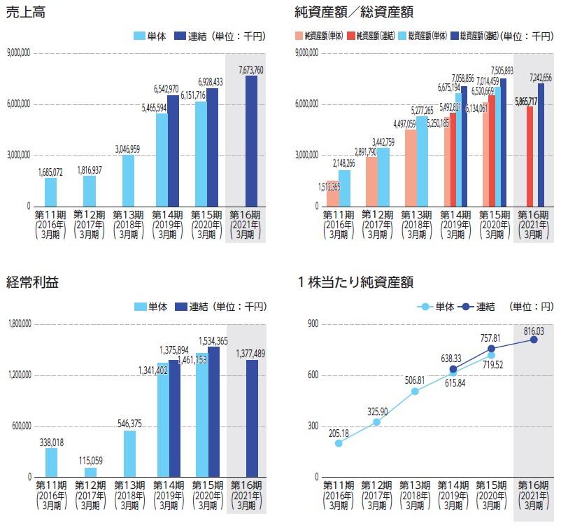 リヴァンプ(4070)IPO売上高及び経常利益