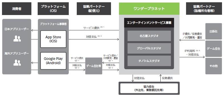 ワンダープラネット(4199)IPO事業系統図